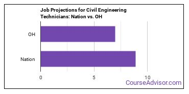 Job Projections for Civil Engineering Technicians: Nation vs. OH