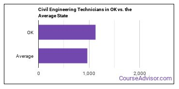 Civil Engineering Technicians in OK vs. the Average State