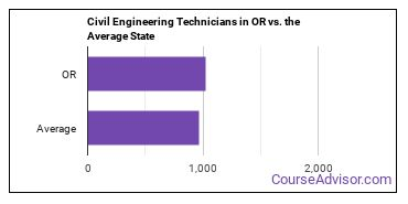 Civil Engineering Technicians in OR vs. the Average State