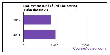 Civil Engineering Technicians in OR Employment Trend
