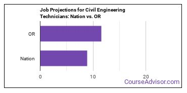 Job Projections for Civil Engineering Technicians: Nation vs. OR
