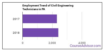 Civil Engineering Technicians in PA Employment Trend