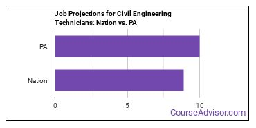 Job Projections for Civil Engineering Technicians: Nation vs. PA