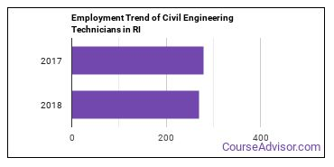 Civil Engineering Technicians in RI Employment Trend