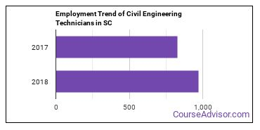 Civil Engineering Technicians in SC Employment Trend