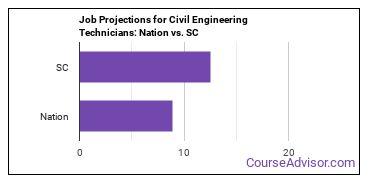 Job Projections for Civil Engineering Technicians: Nation vs. SC