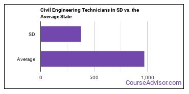 Civil Engineering Technicians in SD vs. the Average State