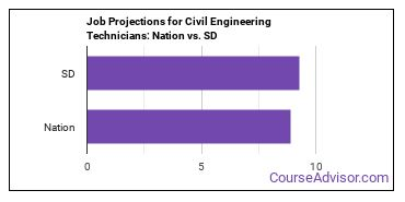 Job Projections for Civil Engineering Technicians: Nation vs. SD