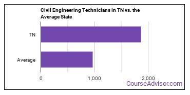 Civil Engineering Technicians in TN vs. the Average State