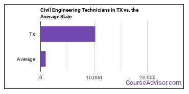 Civil Engineering Technicians in TX vs. the Average State