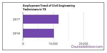 Civil Engineering Technicians in TX Employment Trend