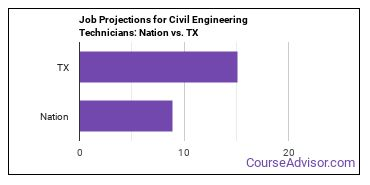 Job Projections for Civil Engineering Technicians: Nation vs. TX