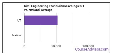 Civil Engineering Technicians Earnings: UT vs. National Average