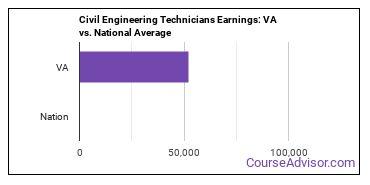 Civil Engineering Technicians Earnings: VA vs. National Average