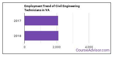 Civil Engineering Technicians in VA Employment Trend