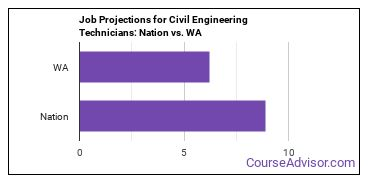 Job Projections for Civil Engineering Technicians: Nation vs. WA