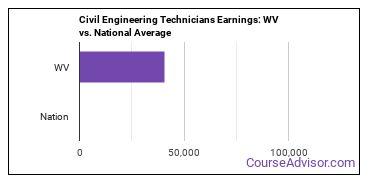 Civil Engineering Technicians Earnings: WV vs. National Average
