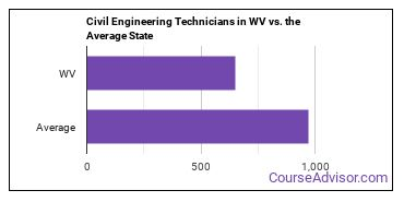 Civil Engineering Technicians in WV vs. the Average State