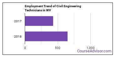 Civil Engineering Technicians in WV Employment Trend