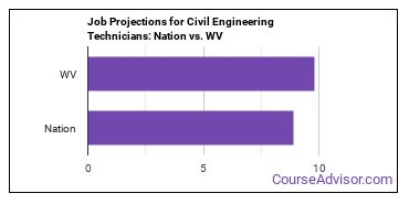 Job Projections for Civil Engineering Technicians: Nation vs. WV