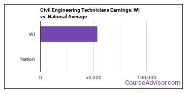 Civil Engineering Technicians Earnings: WI vs. National Average