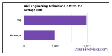 Civil Engineering Technicians in WI vs. the Average State