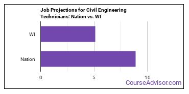 Job Projections for Civil Engineering Technicians: Nation vs. WI