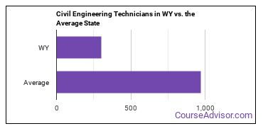 Civil Engineering Technicians in WY vs. the Average State