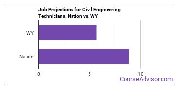 Job Projections for Civil Engineering Technicians: Nation vs. WY