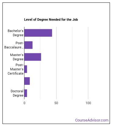 Civil Engineer Degree Level