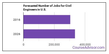 Forecasted Number of Jobs for Civil Engineers in U.S.