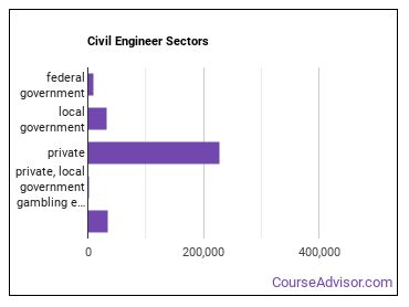 Civil Engineer Sectors