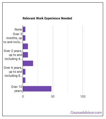 Civil Engineer Work Experience
