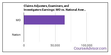 Claims Adjusters, Examiners, and Investigators Earnings: MO vs. National Average