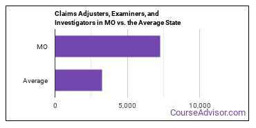 Claims Adjusters, Examiners, and Investigators in MO vs. the Average State
