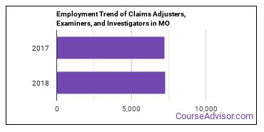 Claims Adjusters, Examiners, and Investigators in MO Employment Trend