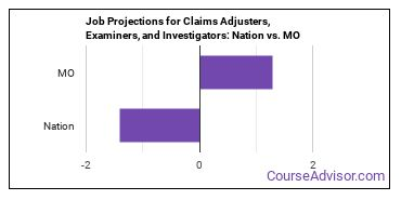Job Projections for Claims Adjusters, Examiners, and Investigators: Nation vs. MO