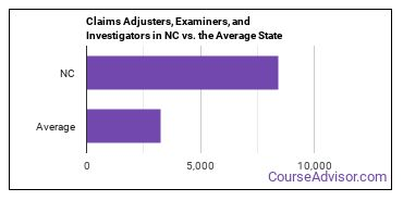 Claims Adjusters, Examiners, and Investigators in NC vs. the Average State