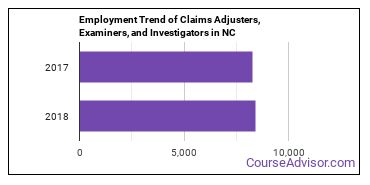 Claims Adjusters, Examiners, and Investigators in NC Employment Trend
