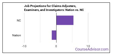 Job Projections for Claims Adjusters, Examiners, and Investigators: Nation vs. NC