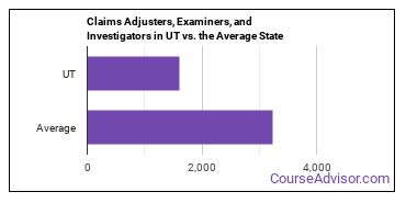 Claims Adjusters, Examiners, and Investigators in UT vs. the Average State