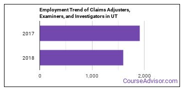 Claims Adjusters, Examiners, and Investigators in UT Employment Trend
