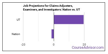 Job Projections for Claims Adjusters, Examiners, and Investigators: Nation vs. UT