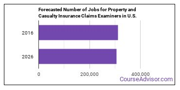 Forecasted Number of Jobs for Property and Casualty Insurance Claims Examiners in U.S.