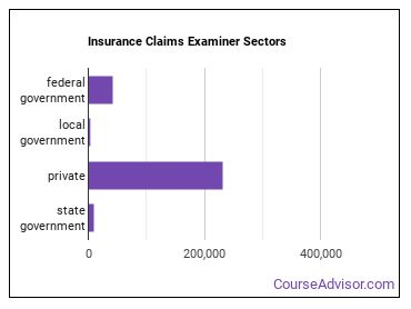 Insurance Claims Examiner Sectors