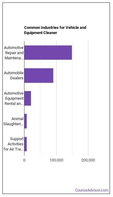 Vehicle & Equipment Cleaner Industries