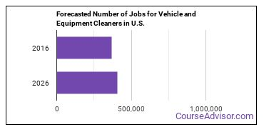 Forecasted Number of Jobs for Vehicle and Equipment Cleaners in U.S.