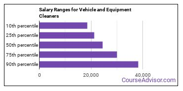 Salary Ranges for Vehicle and Equipment Cleaners