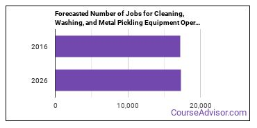 Forecasted Number of Jobs for Cleaning, Washing, and Metal Pickling Equipment Operators and Tenders in U.S.