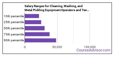Salary Ranges for Cleaning, Washing, and Metal Pickling Equipment Operators and Tenders